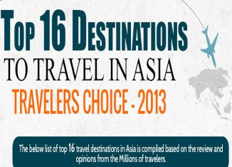 Infographic: Top travel destinations in Asia