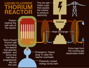 thorium graph