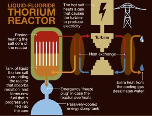 thorium graph