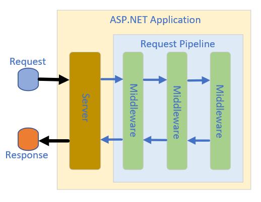 ASP.NET Core框架原理   林 中 人