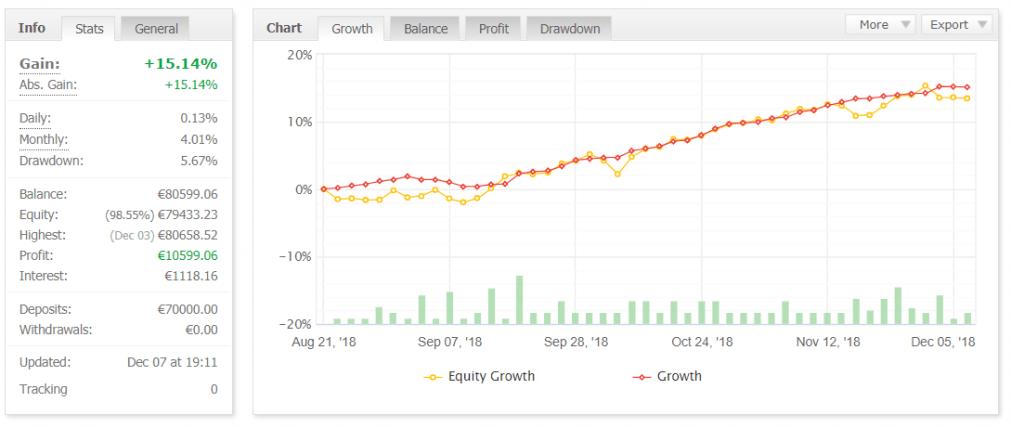 Invierte en ti Trading Modelo R7