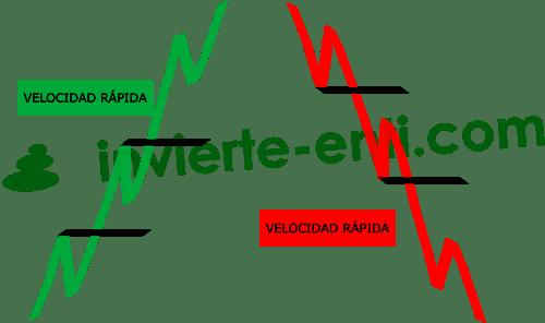 Propulsión rápida invierte en ti