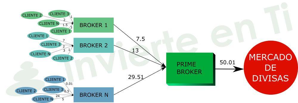 broker forex invierte en ti