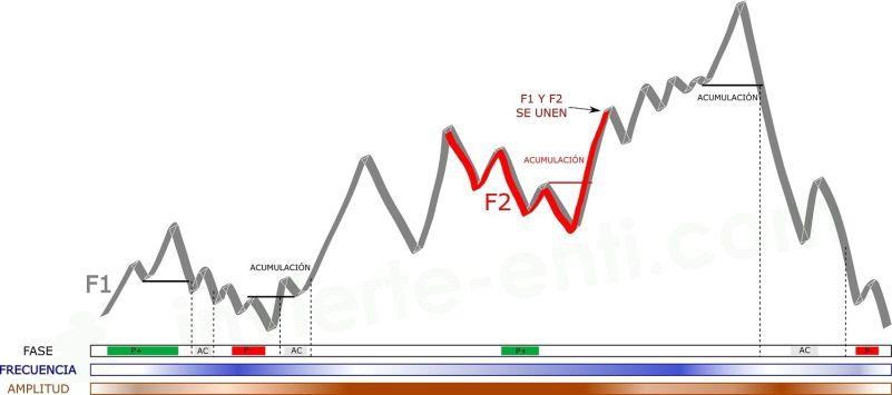 ejemplo fases y ciclos invierte en ti