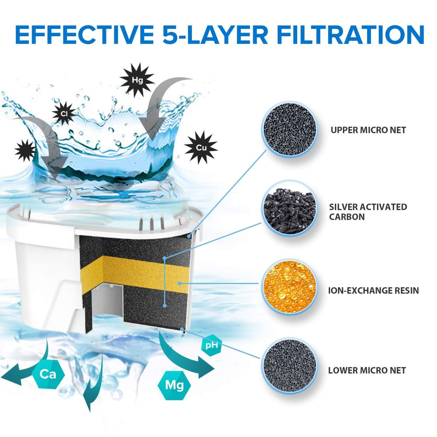 A diagram provided by Levoit showing the different layers of the filter.