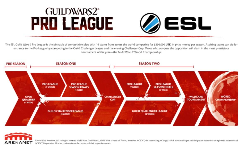 gw2_proleague_ladder_en