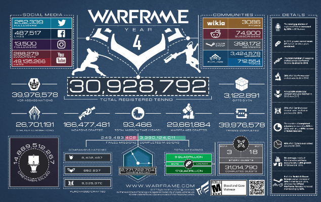 DIGITAL EXTREMES CELEBRATES FOUR YEAR WARFRAME MILESTONE