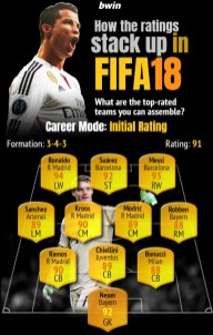 FIFA 18 ratings 1a - Career mode