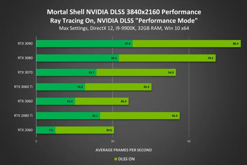 Nvidia driver update brings RTX to Mortal shell and other improvements