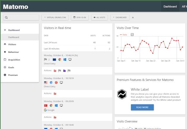Matomo analytics dashboard