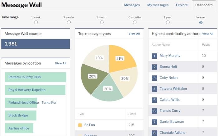 message wall dashboard screenshot