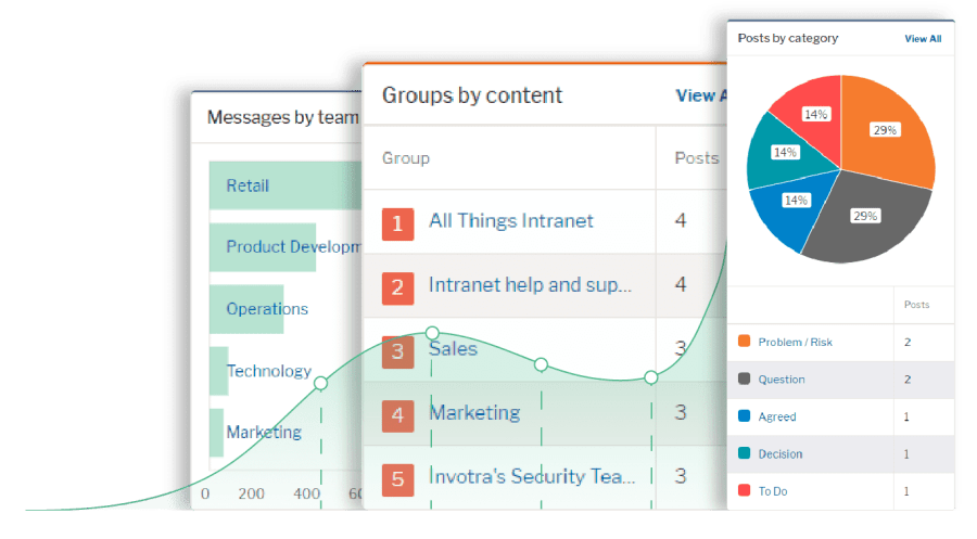 Screenshots of messages by team, groups by content and posts by category analytics data