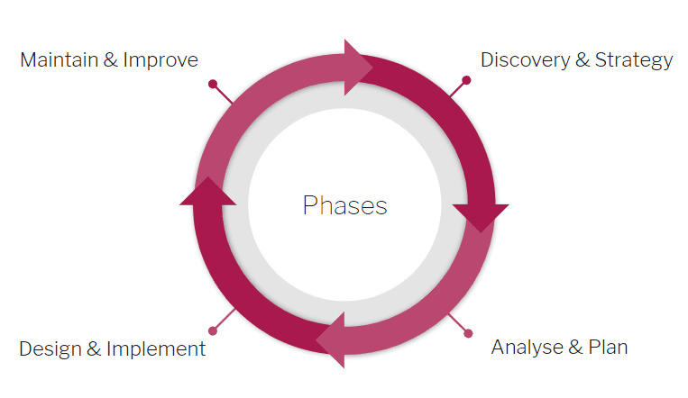 consulting diagram showing phases maintain & improve, discovery & strategy and design & implement