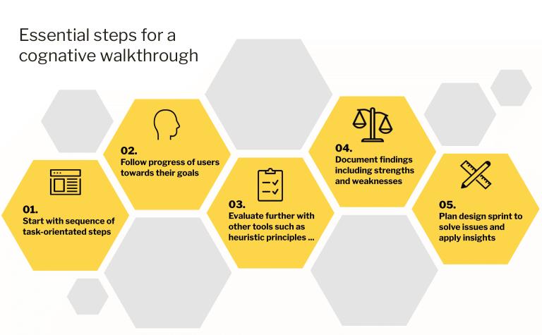 cognitive walkthrough flow chart diagram showing the steps of the process