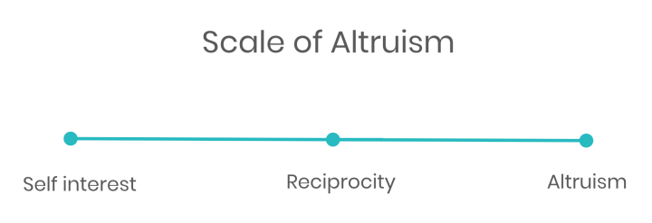 Scale of altruism