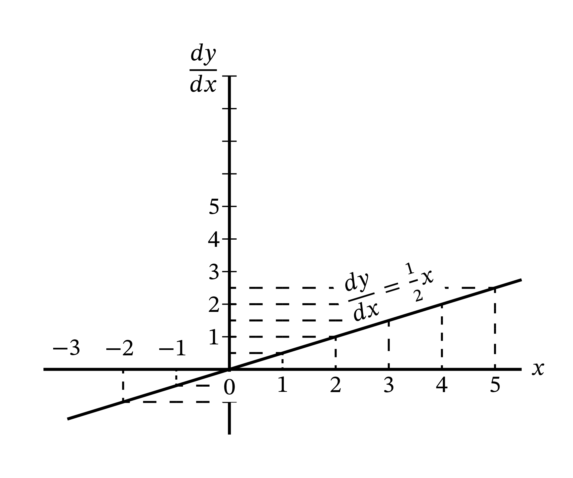 X. 微分の幾何學的な意味 - かんたん微積分