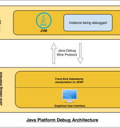 the debuggee consists of a multi threaded jvm running our target application in order to be remotely debuggable the jvm instance must be explicitly  [ 1253 x 686 Pixel ]
