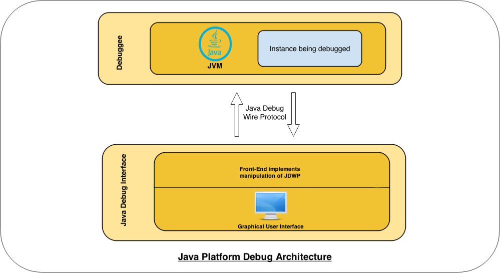 medium resolution of the debuggee consists of a multi threaded jvm running our target application in order to be remotely debuggable the jvm instance must be explicitly