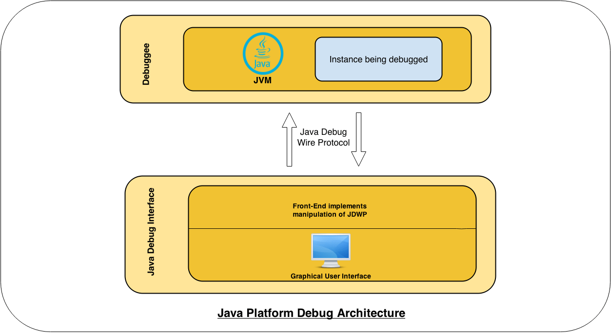 hight resolution of the debuggee consists of a multi threaded jvm running our target application in order to be remotely debuggable the jvm instance must be explicitly