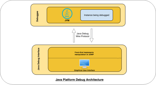 small resolution of the debuggee consists of a multi threaded jvm running our target application in order to be remotely debuggable the jvm instance must be explicitly