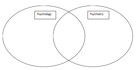 Learning Activity 4: Psychology vs. Psychiatry