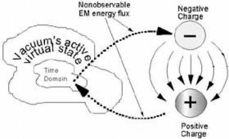 Representación del éter como fluctuaciones del vacío, según Tom Bearden.