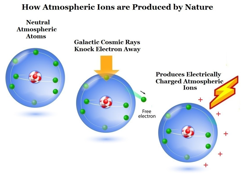 how ion harvesting works on earth