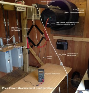 Peak Power Measurement Configuration