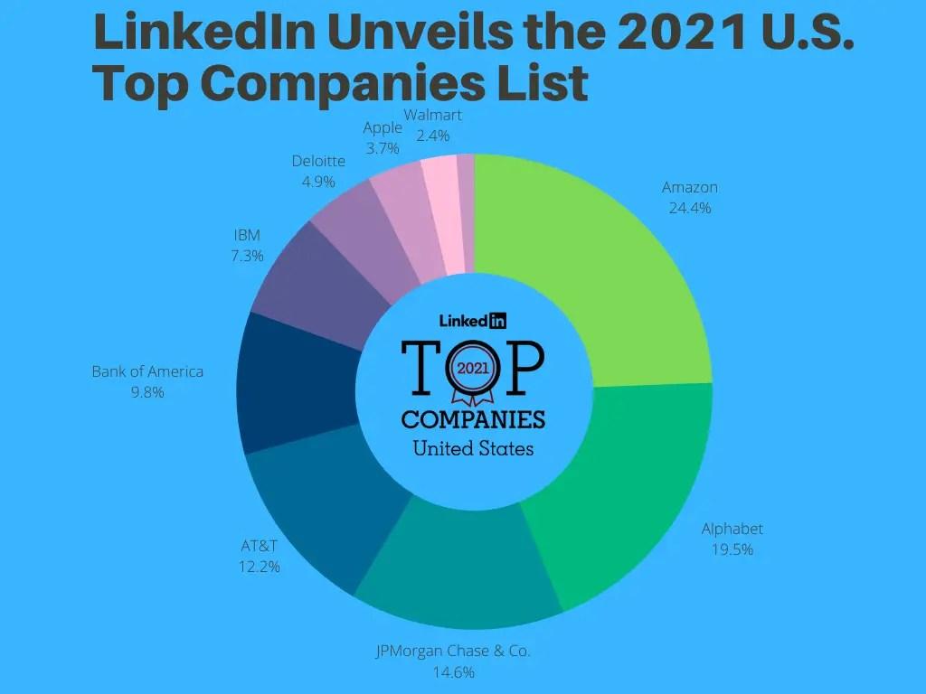 2021 top companies list