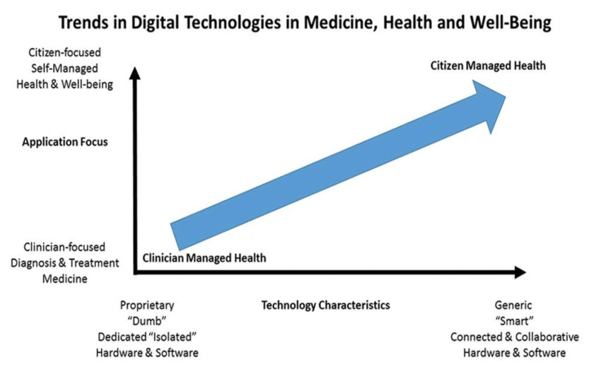 Trends in Digital Technologies in Medicine, Health and Well Being