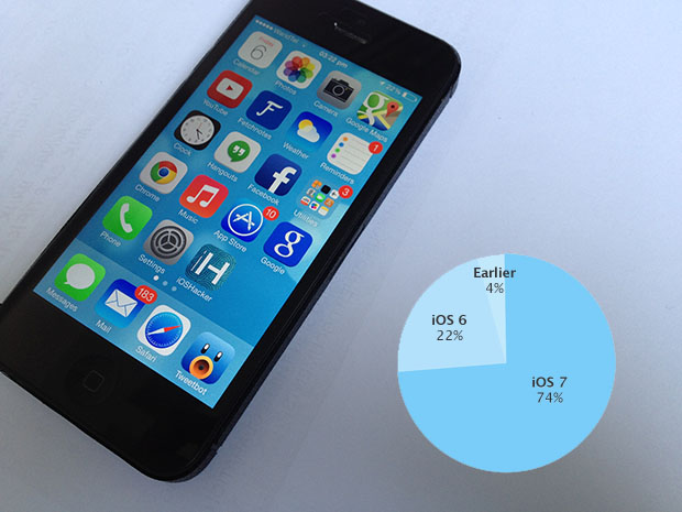 iOS adoption rate