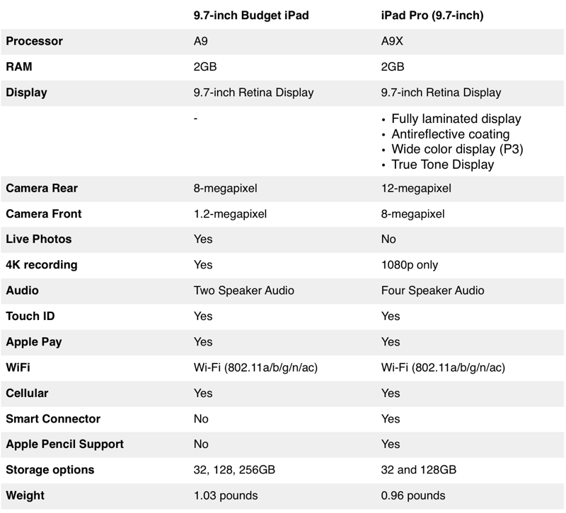 Difference Between Budget 9.7-inch iPad And iPad Pro