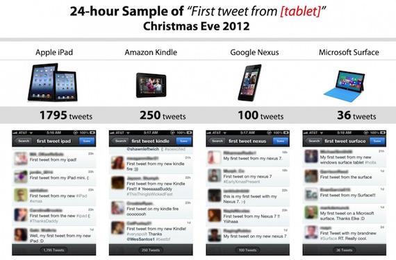 iPad-encuesta-Twitter