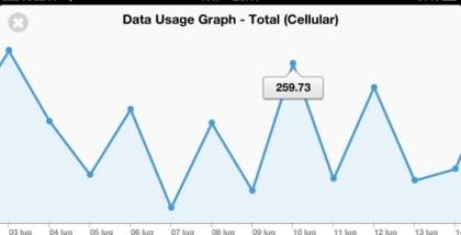 Data-counter