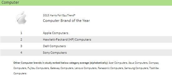 computers-harris-poll