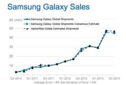 Samsung-sales