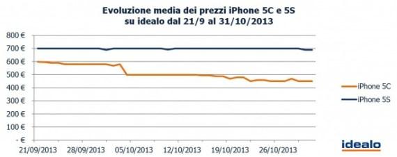 Evoluzione-media-dei-prezi-iPhone-5C-e-5S-su-idealo-614x244