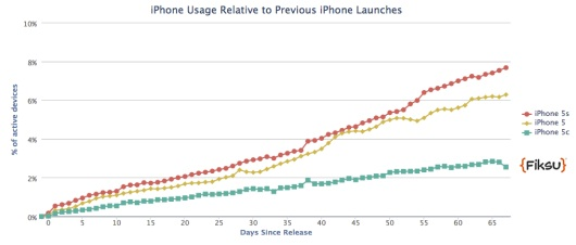 The-Apple-iPhone-5s-makes-up-7.53-of-active-iPhones-530x226
