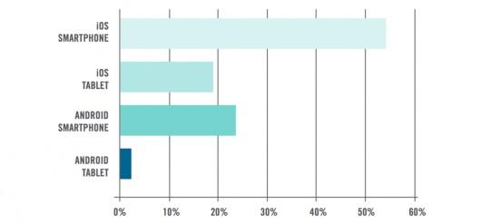 sector empresarial-dispositivos-moviles-