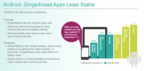 crittercism-android-crash-rate