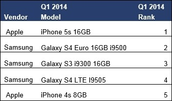 First-quarter-top-smartphones