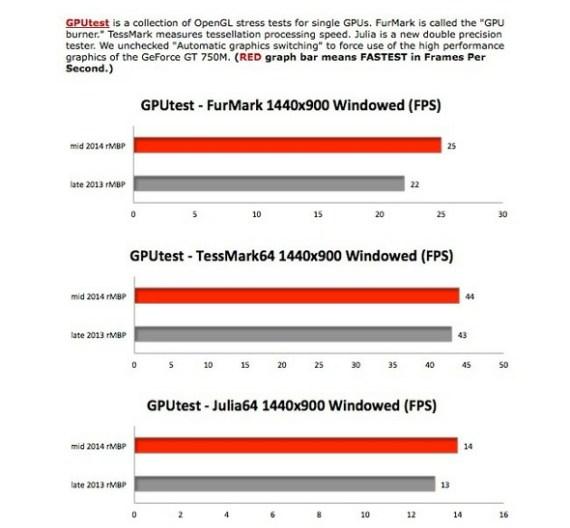 macbook-pro-retina-comparativa
