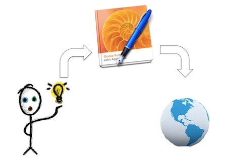 iBooks Author- Creando libros interactivos
