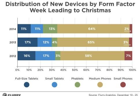 Distribución de dispositivos