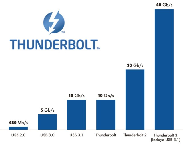 thunderboltdatos2