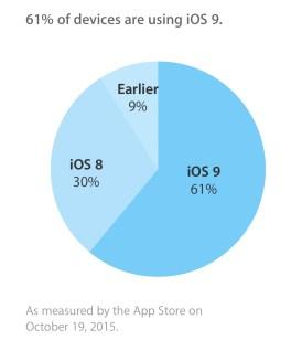 Adopción iOS 9 61%