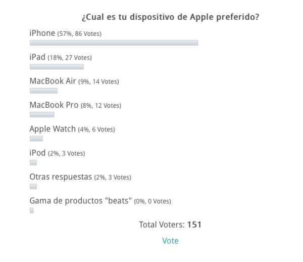 El iPhone es el dispositivo que nos mueve