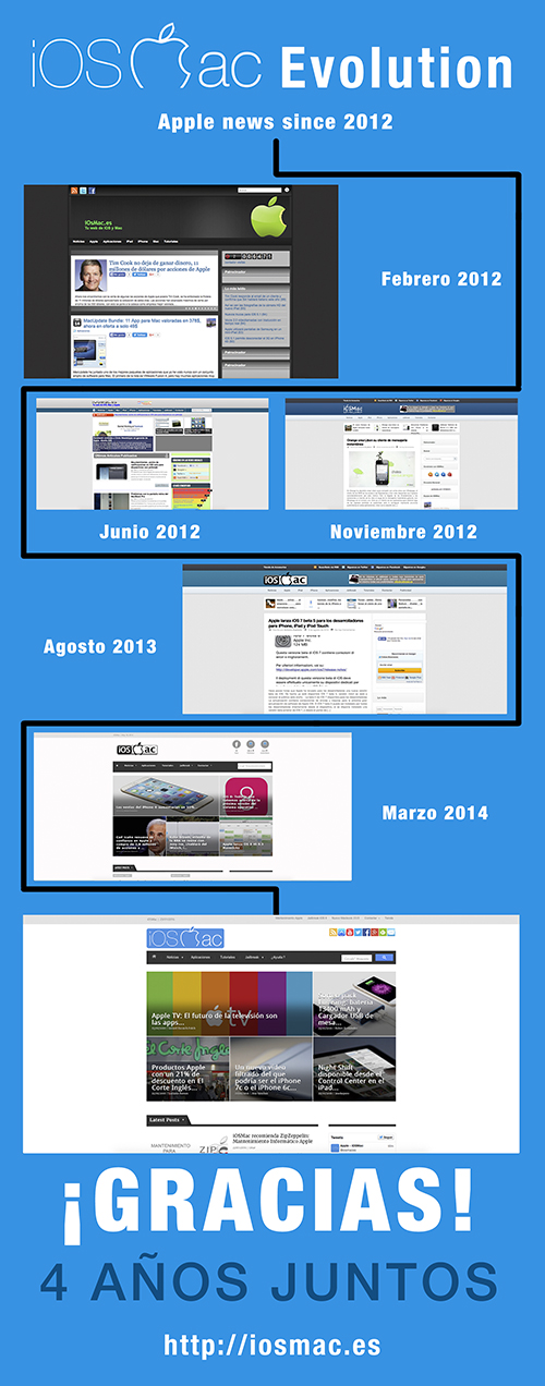 iOSMac-Evolution