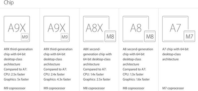 iPad Pro 9,7%22-2 GB - 2