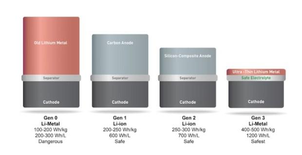 Evolución de la tecnología desarrollada por SolidEnergy Systems